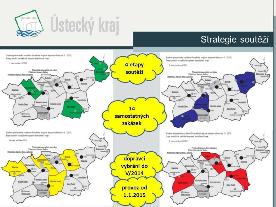 Strategie soutěží 4 etapy soutěží 14 samostatných zakázek