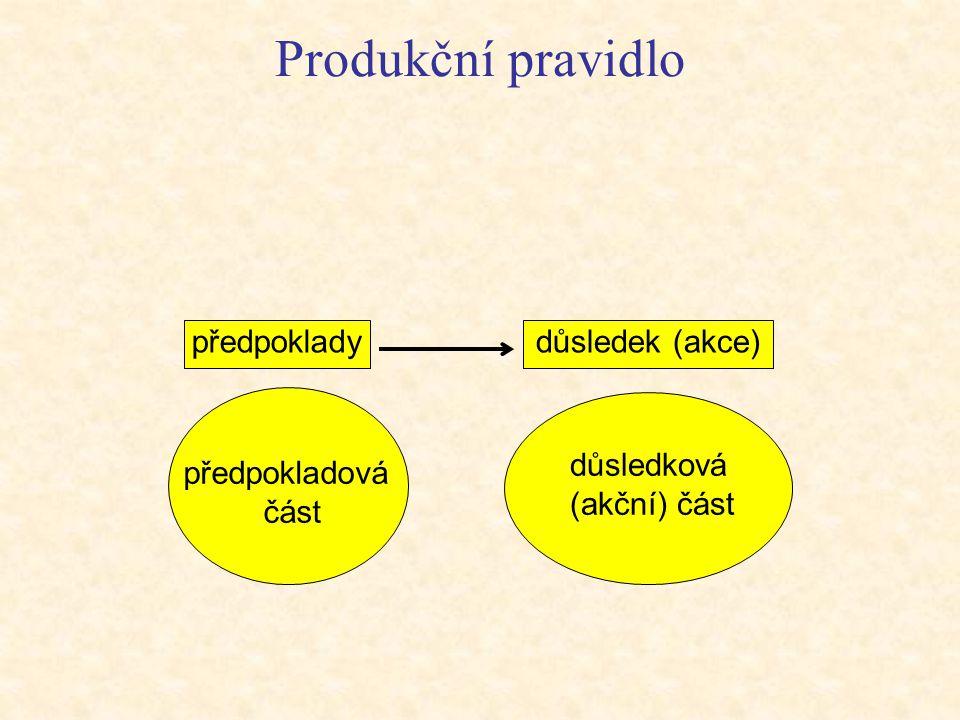 Produkční pravidlo předpoklady důsledek (akce) důsledková (akční) část