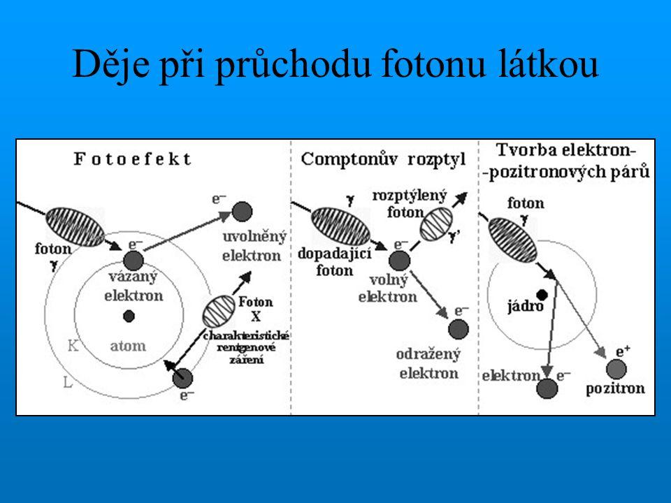 Děje při průchodu fotonu látkou