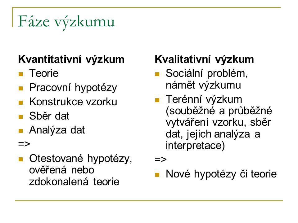 Fáze výzkumu Kvantitativní výzkum Teorie Pracovní hypotézy