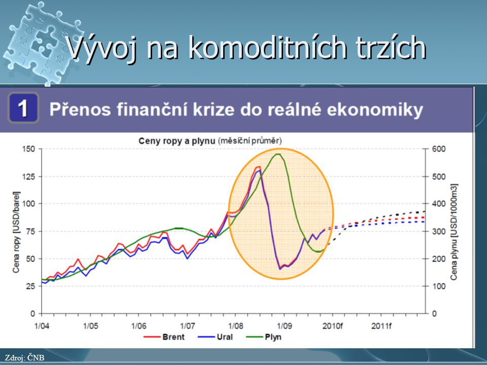 Vývoj na komoditních trzích