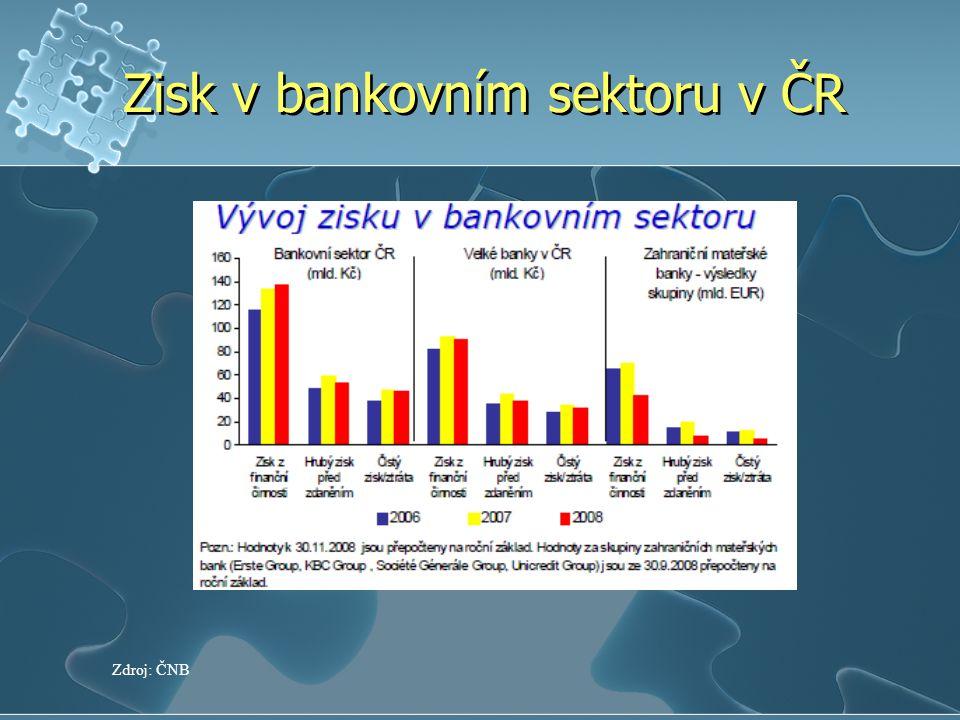 Zisk v bankovním sektoru v ČR