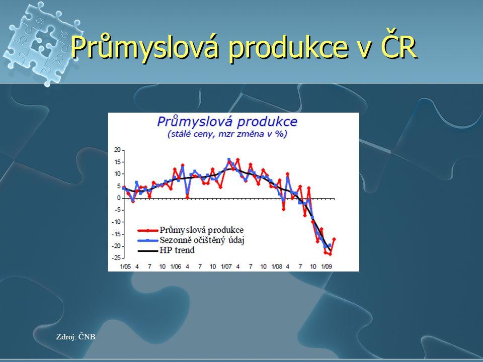 Průmyslová produkce v ČR