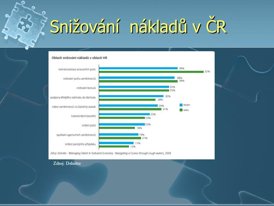 Snižování nákladů v ČR Zdroj: Deloitte