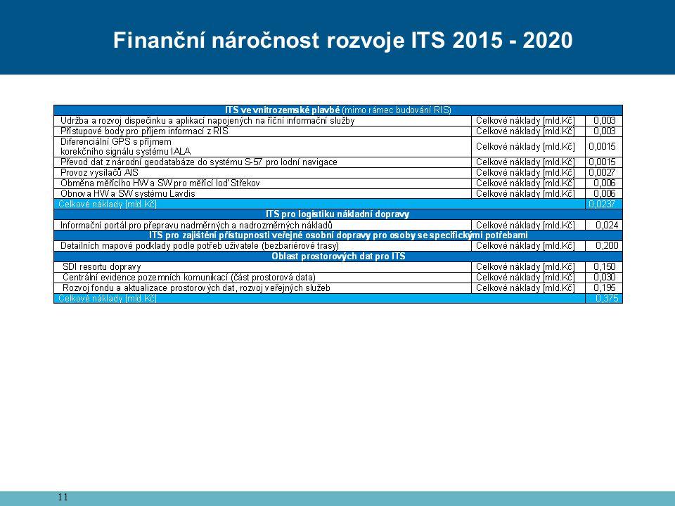 Finanční náročnost rozvoje ITS 2015 - 2020