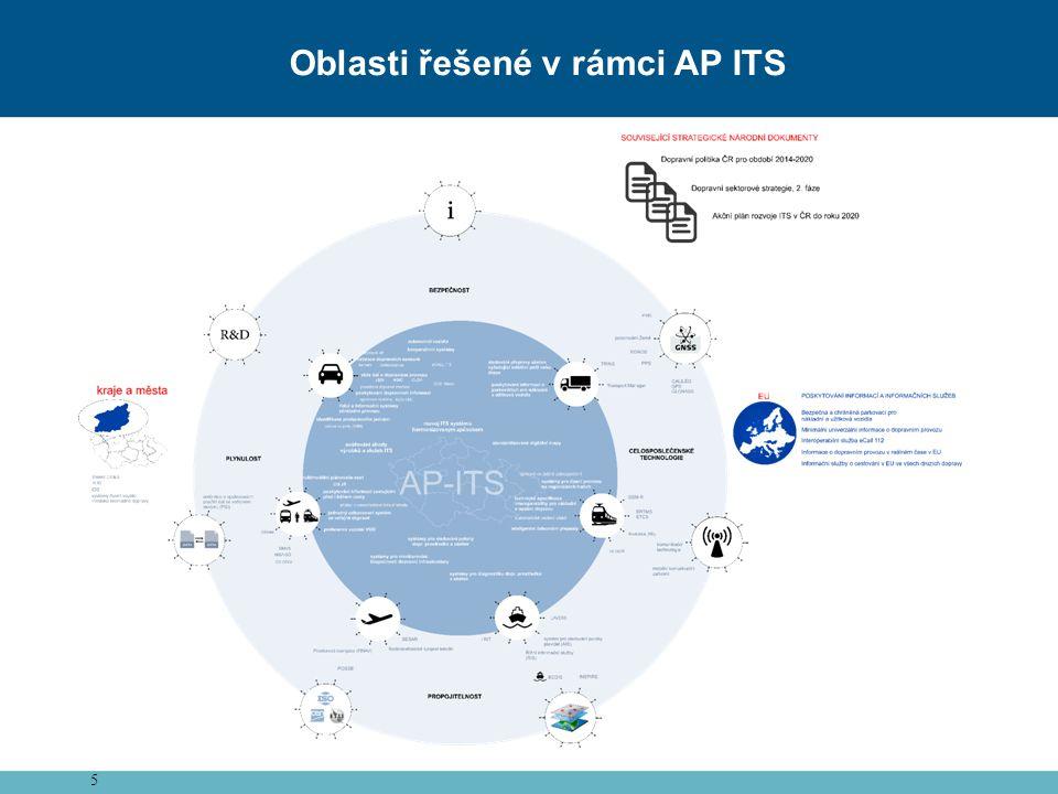 Oblasti řešené v rámci AP ITS