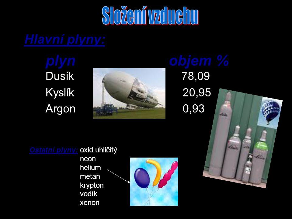 plyn objem % Dusík 78,09 Kyslík 20,95 Argon 0,93