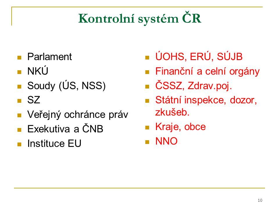 Kontrolní systém ČR Parlament NKÚ Soudy (ÚS, NSS) SZ