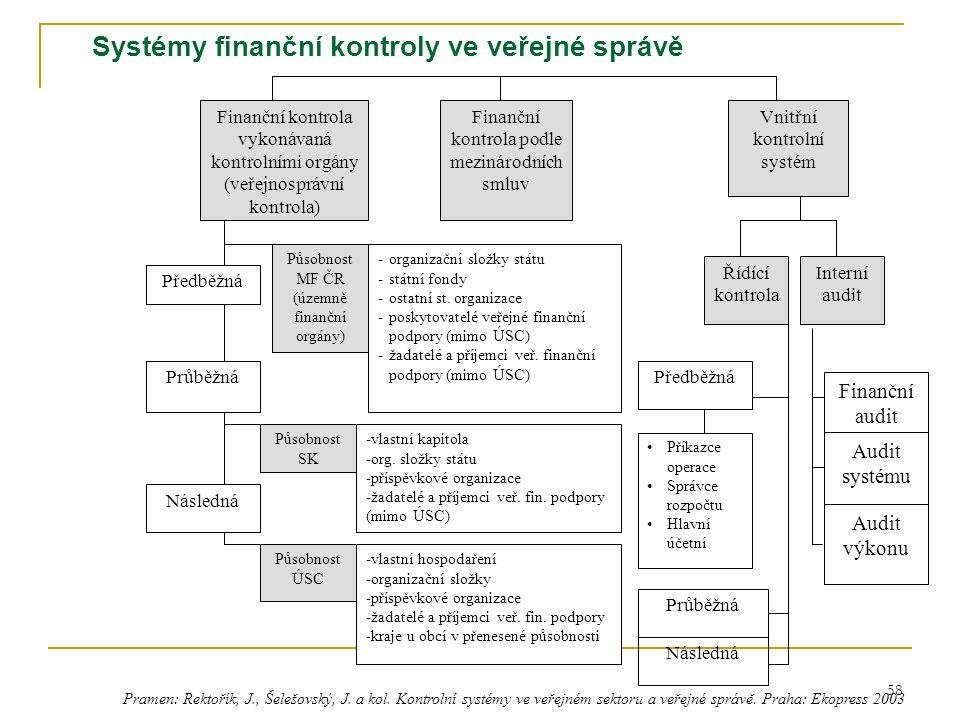 Systémy finanční kontroly ve veřejné správě