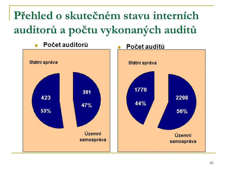 Přehled o skutečném stavu interních auditorů a počtu vykonaných auditů
