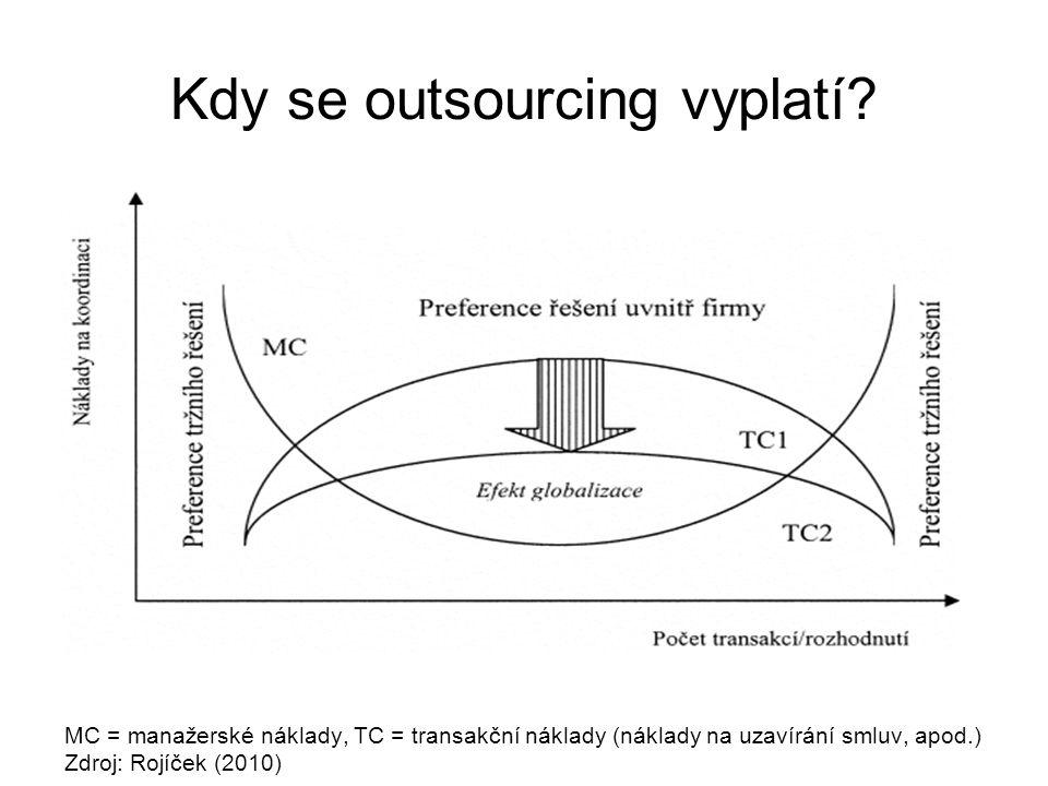 Kdy se outsourcing vyplatí