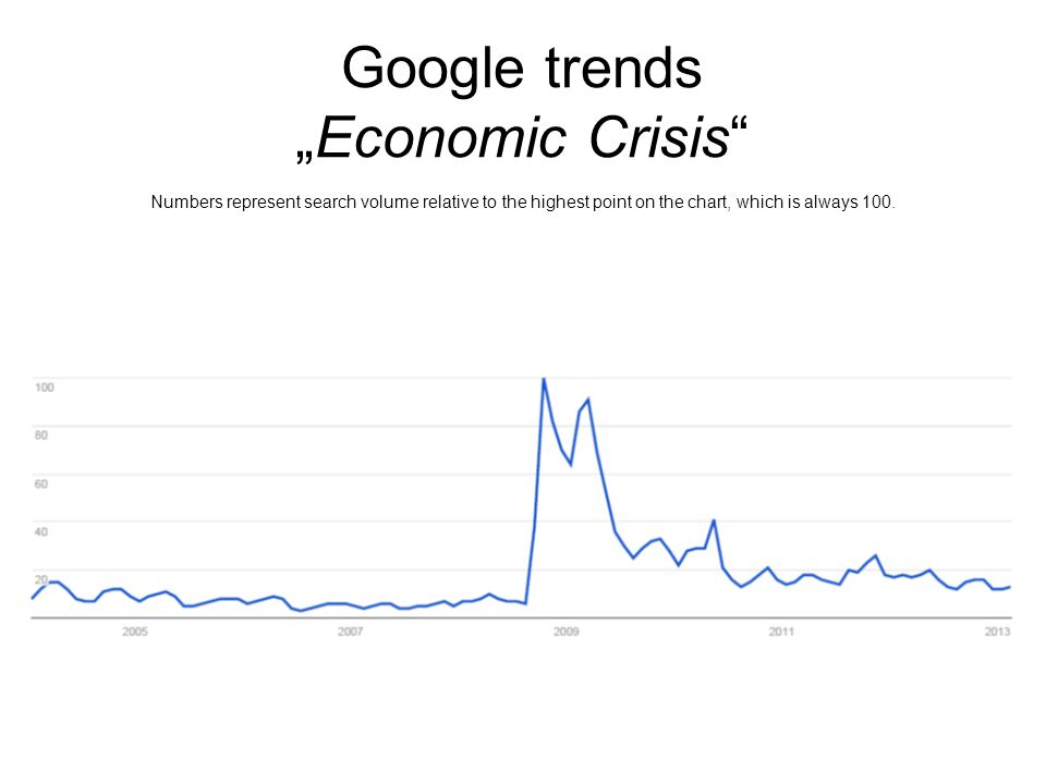 "Google trends ""Economic Crisis Numbers represent search volume relative to the highest point on the chart, which is always 100."
