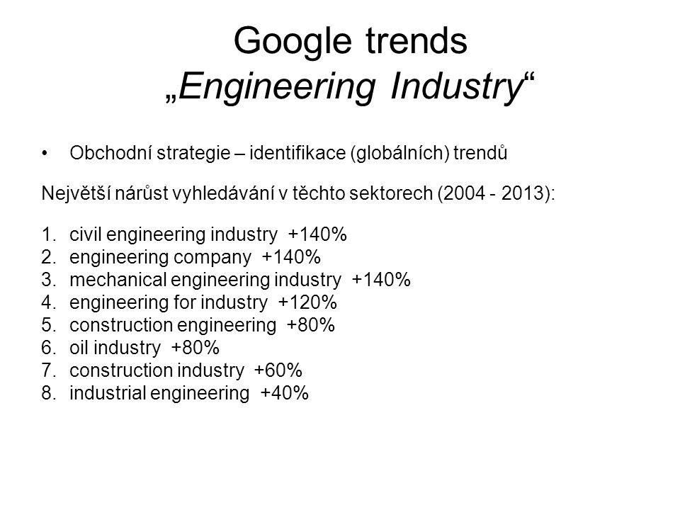 "Google trends ""Engineering Industry"
