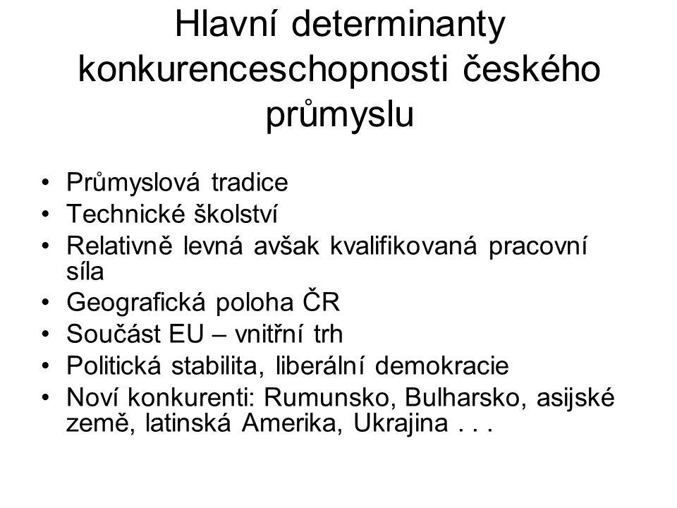 Hlavní determinanty konkurenceschopnosti českého průmyslu