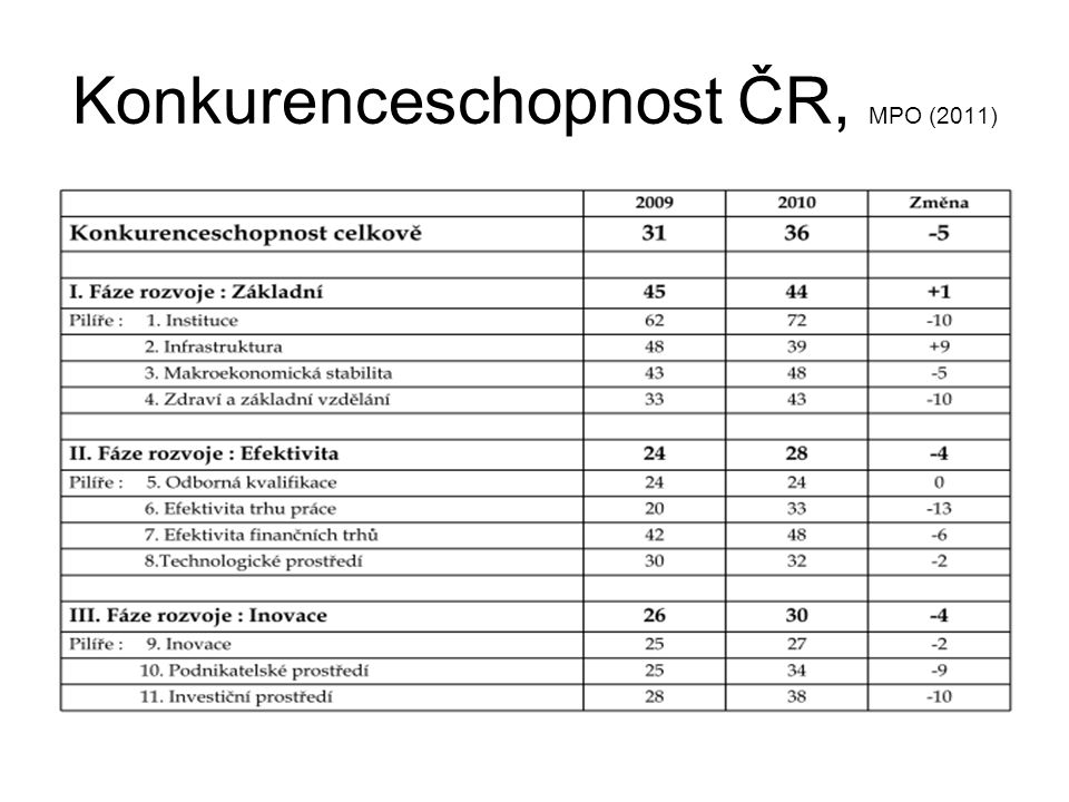 Konkurenceschopnost ČR, MPO (2011)