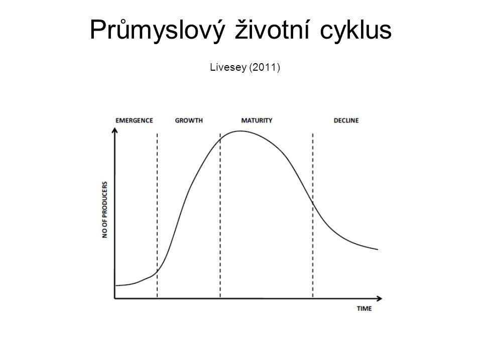Průmyslový životní cyklus Livesey (2011)
