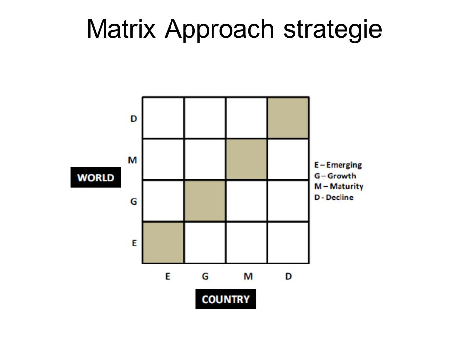 Matrix Approach strategie