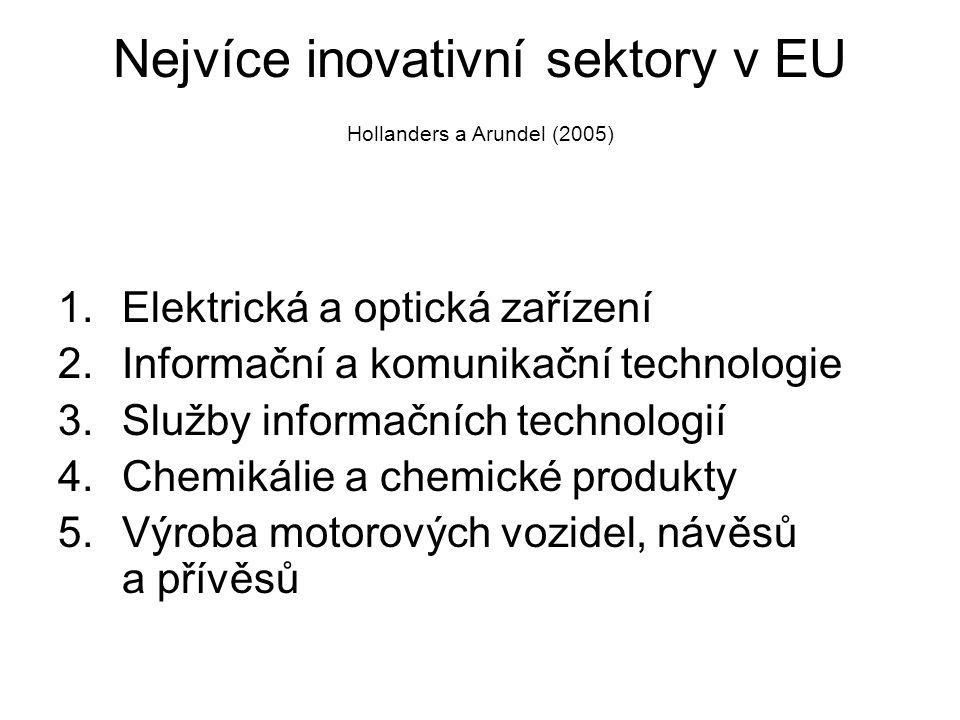 Nejvíce inovativní sektory v EU Hollanders a Arundel (2005)
