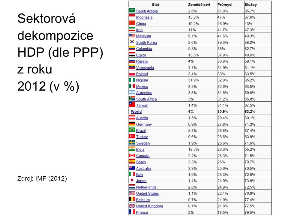 Sektorová dekompozice HDP (dle PPP) z roku 2012 (v %)