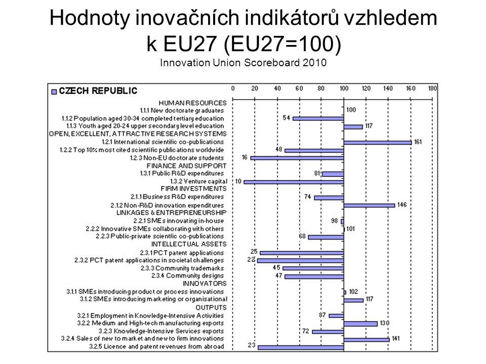 Hodnoty inovačních indikátorů vzhledem k EU27 (EU27=100) Innovation Union Scoreboard 2010