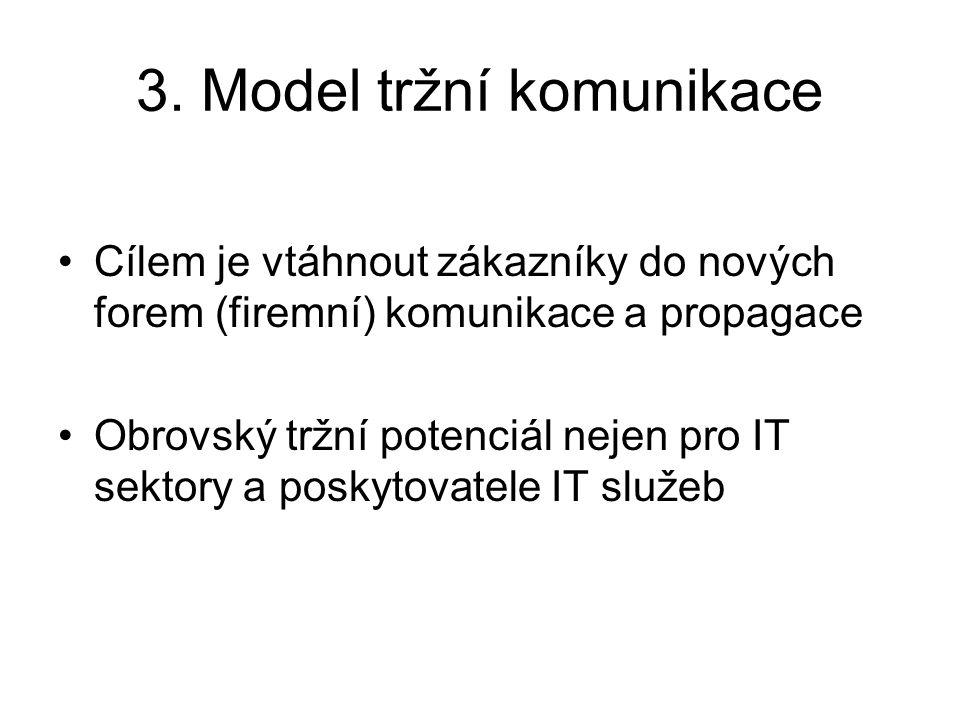 3. Model tržní komunikace