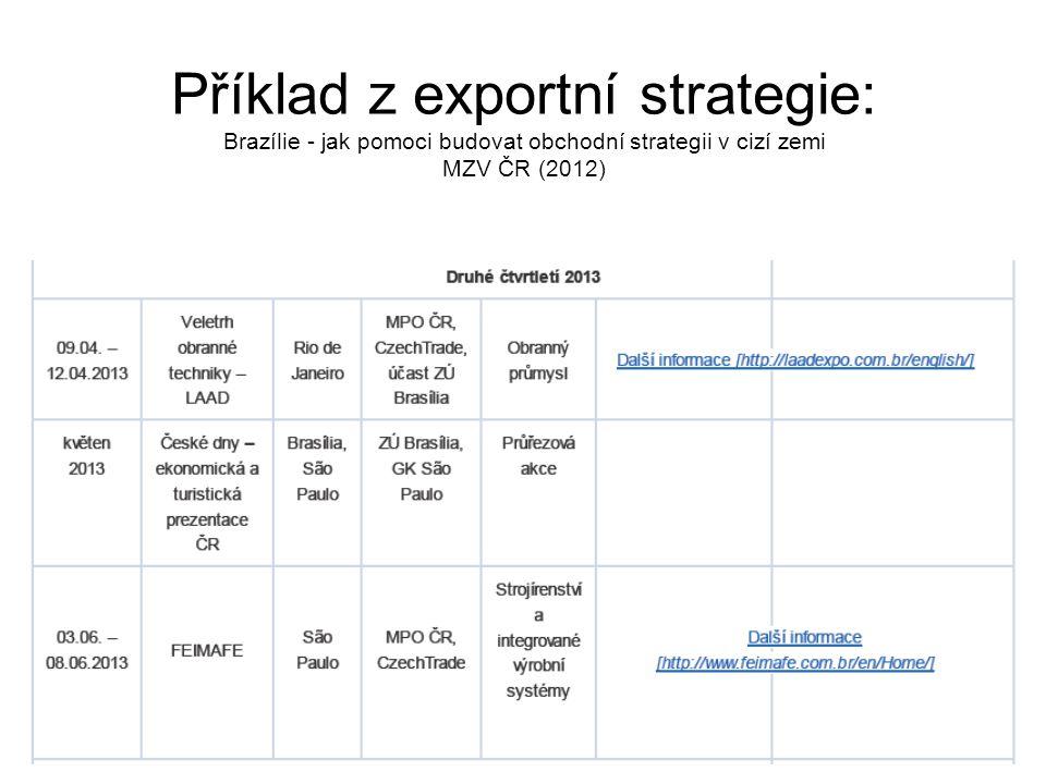 Příklad z exportní strategie: Brazílie - jak pomoci budovat obchodní strategii v cizí zemi MZV ČR (2012)