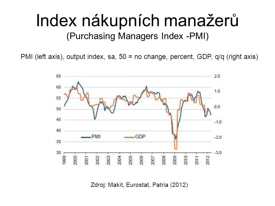 Index nákupních manažerů (Purchasing Managers Index -PMI)