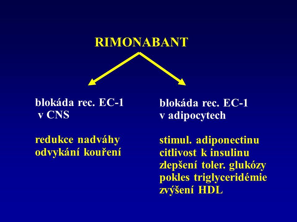 RIMONABANT blokáda rec. EC-1 blokáda rec. EC-1 v CNS v adipocytech