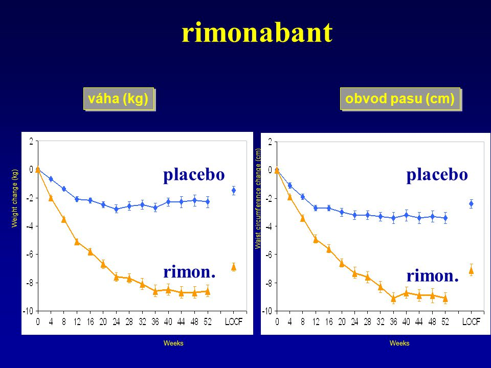 rimonabant placebo placebo rimon. rimon. váha (kg) obvod pasu (cm)