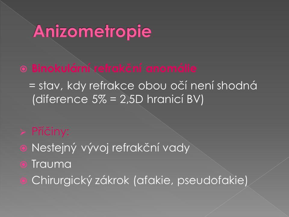 Anizometropie Binokulární refrakční anomálie
