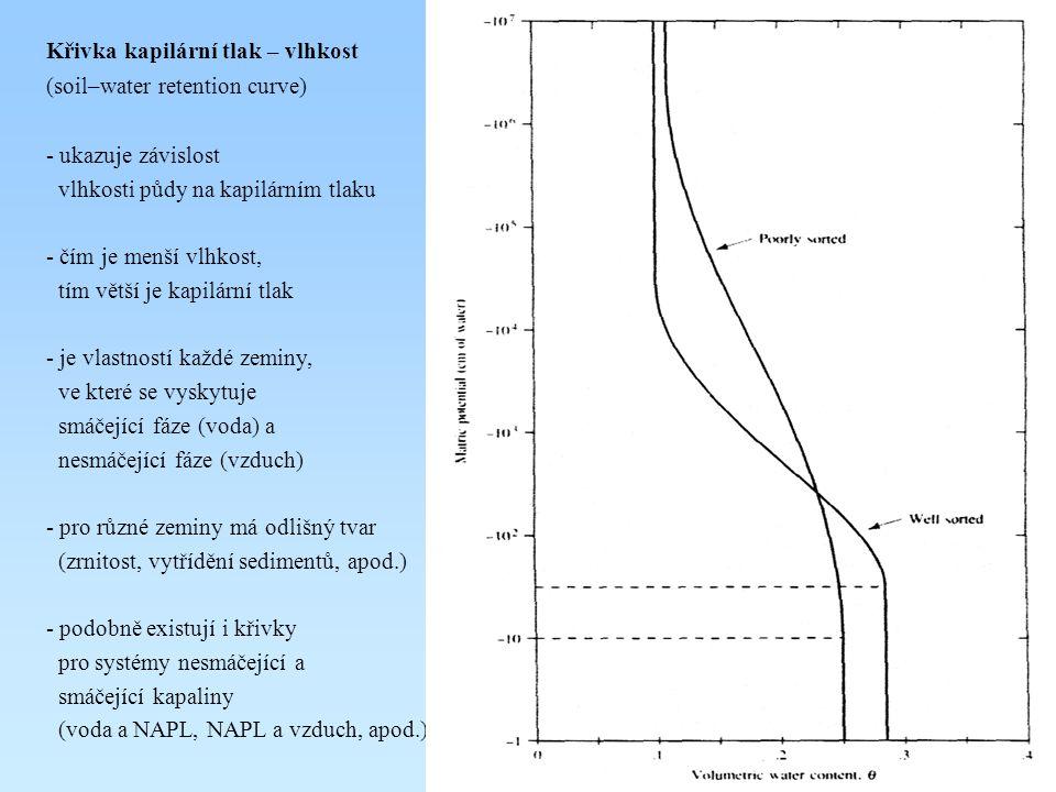 Křivka kapilární tlak – vlhkost