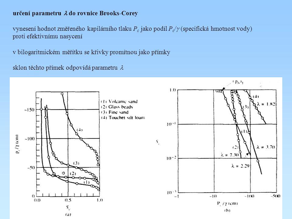 určení parametru l do rovnice Brooks-Corey