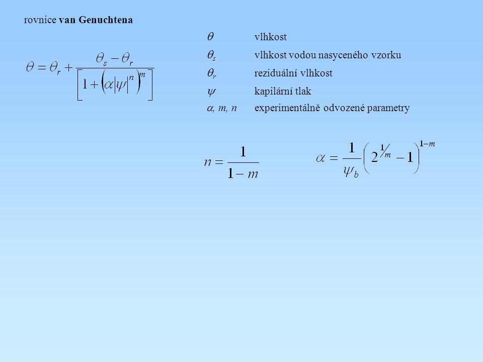 qs vlhkost vodou nasyceného vzorku qr reziduální vlhkost