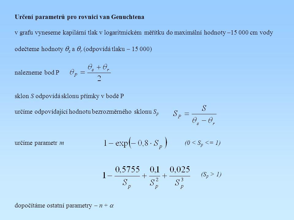 Určení parametrů pro rovnici van Genuchtena