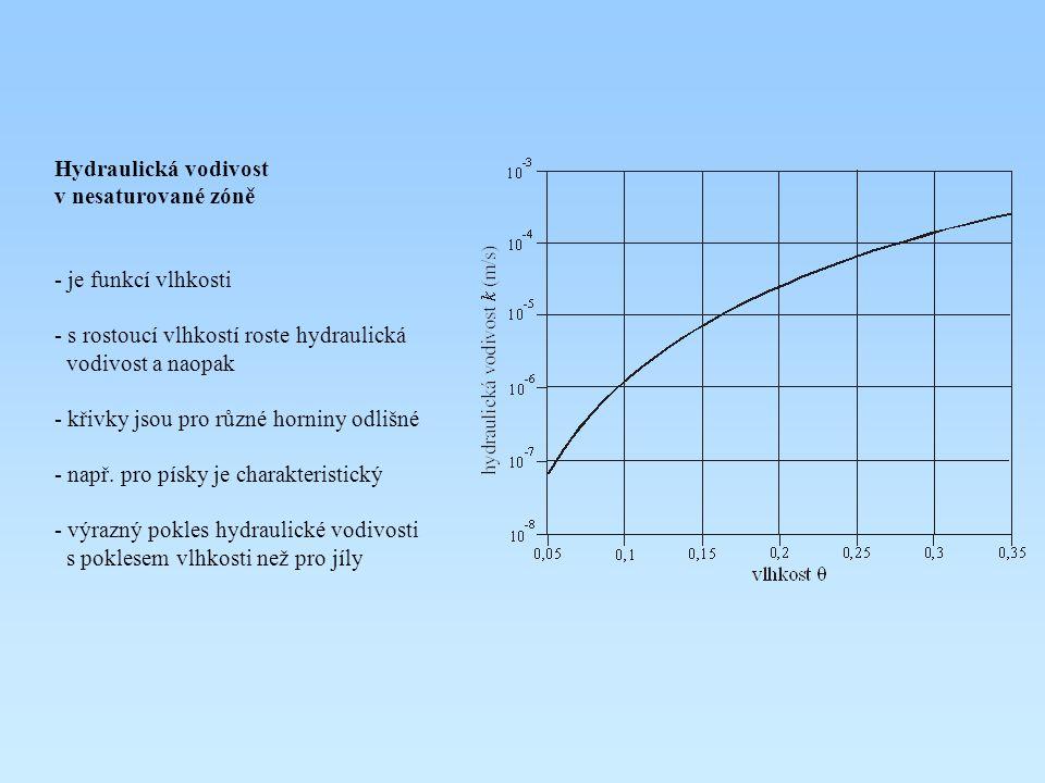 Hydraulická vodivost v nesaturované zóně. je funkcí vlhkosti. s rostoucí vlhkostí roste hydraulická.