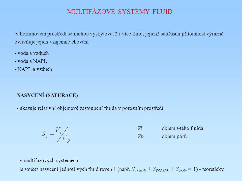 MULTIFÁZOVÉ SYSTÉMY FLUID