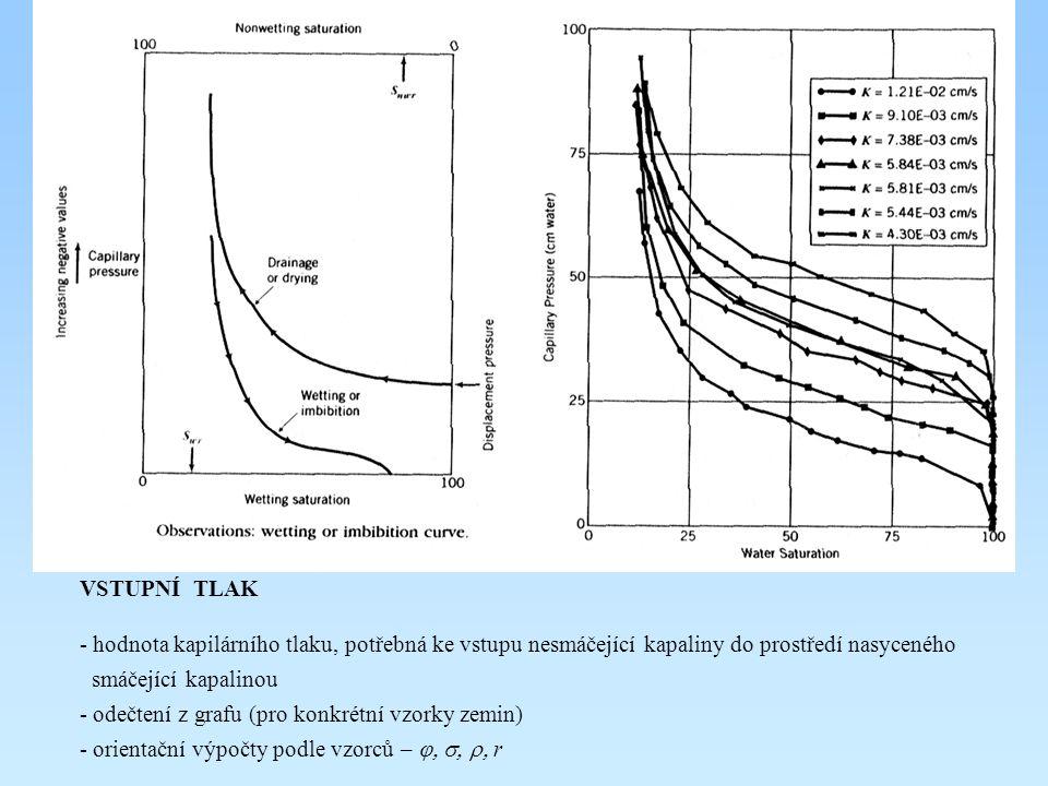 VSTUPNÍ TLAK hodnota kapilárního tlaku, potřebná ke vstupu nesmáčející kapaliny do prostředí nasyceného.