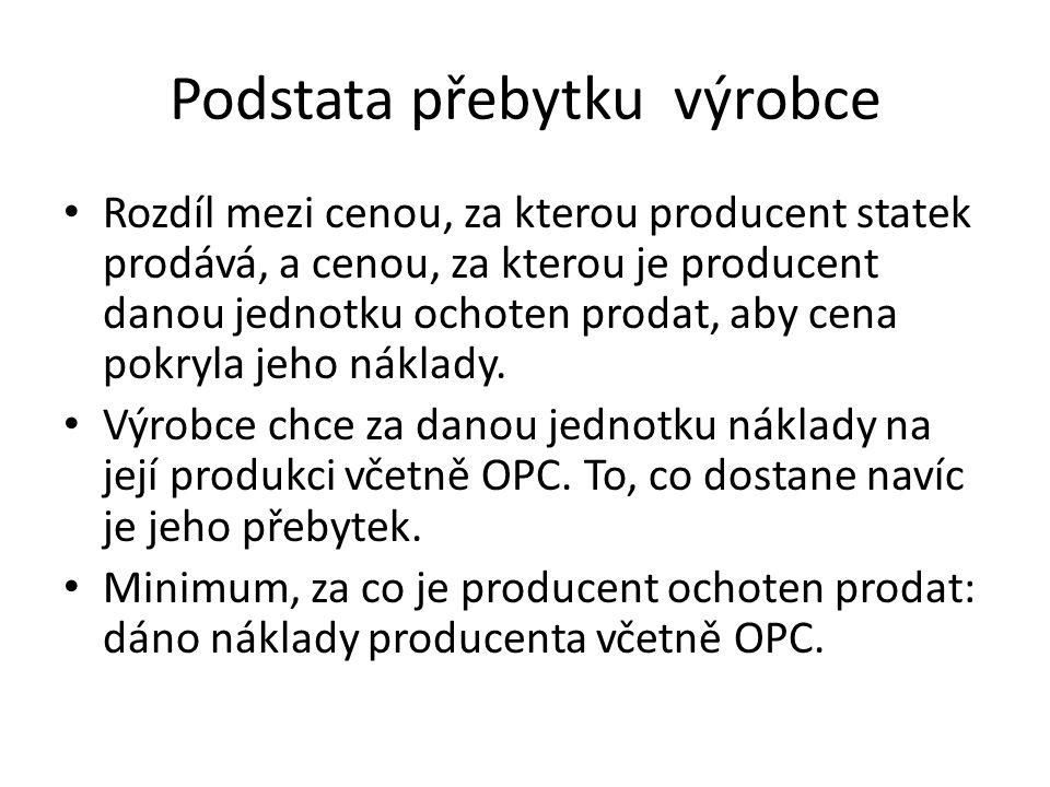 Podstata přebytku výrobce
