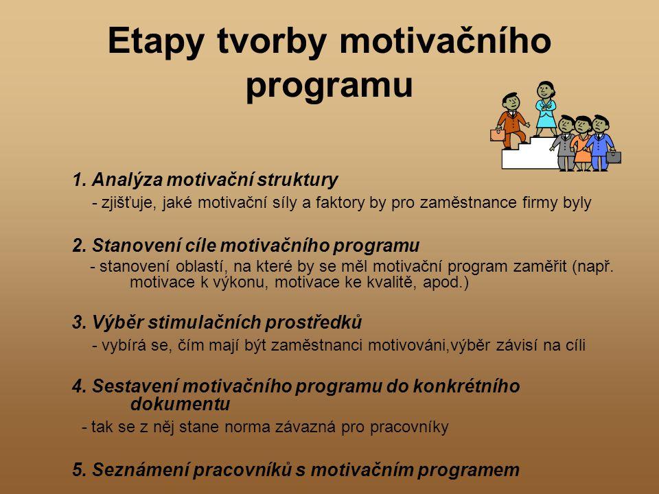 Etapy tvorby motivačního programu