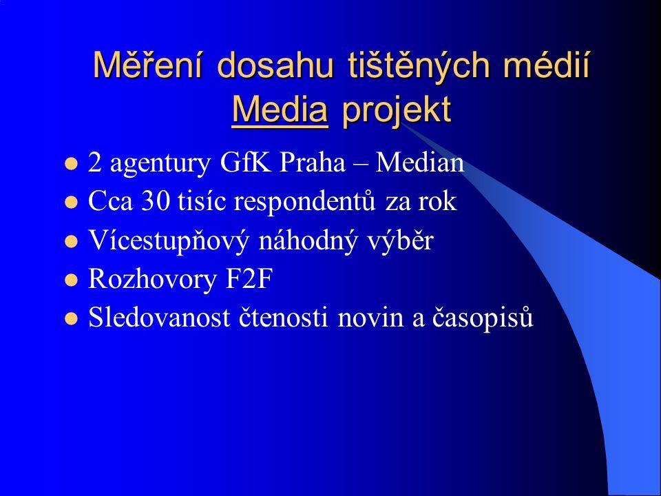 Měření dosahu tištěných médií Media projekt