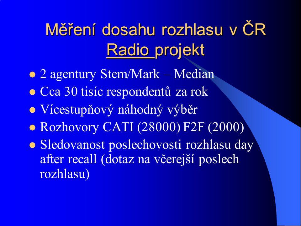 Měření dosahu rozhlasu v ČR Radio projekt