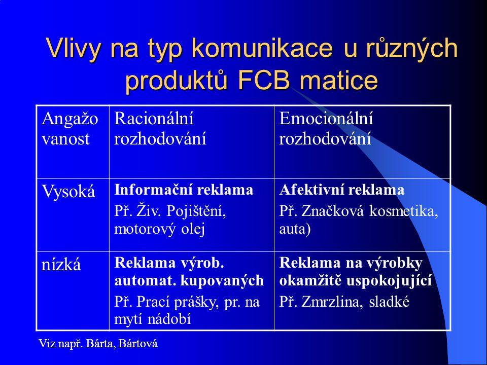 Vlivy na typ komunikace u různých produktů FCB matice