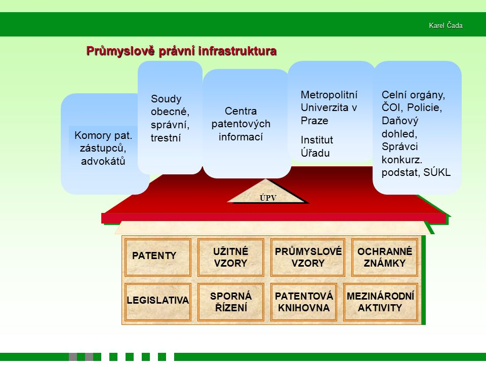 Průmyslově právní infrastruktura