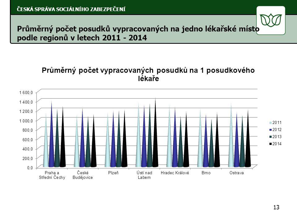 Průměrný počet posudků vypracovaných na jedno lékařské místo