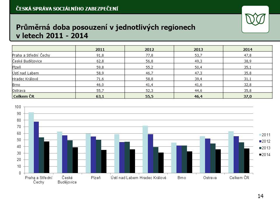 Průměrná doba posouzení v jednotlivých regionech v letech 2011 - 2014