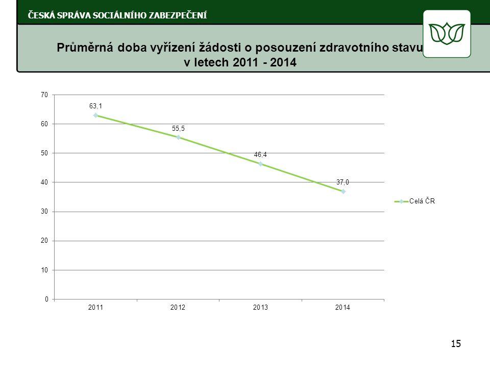 Průměrná doba vyřízení žádosti o posouzení zdravotního stavu