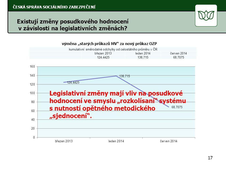 kumulativní směrodatné odchylky od celostátního průměru v ČR