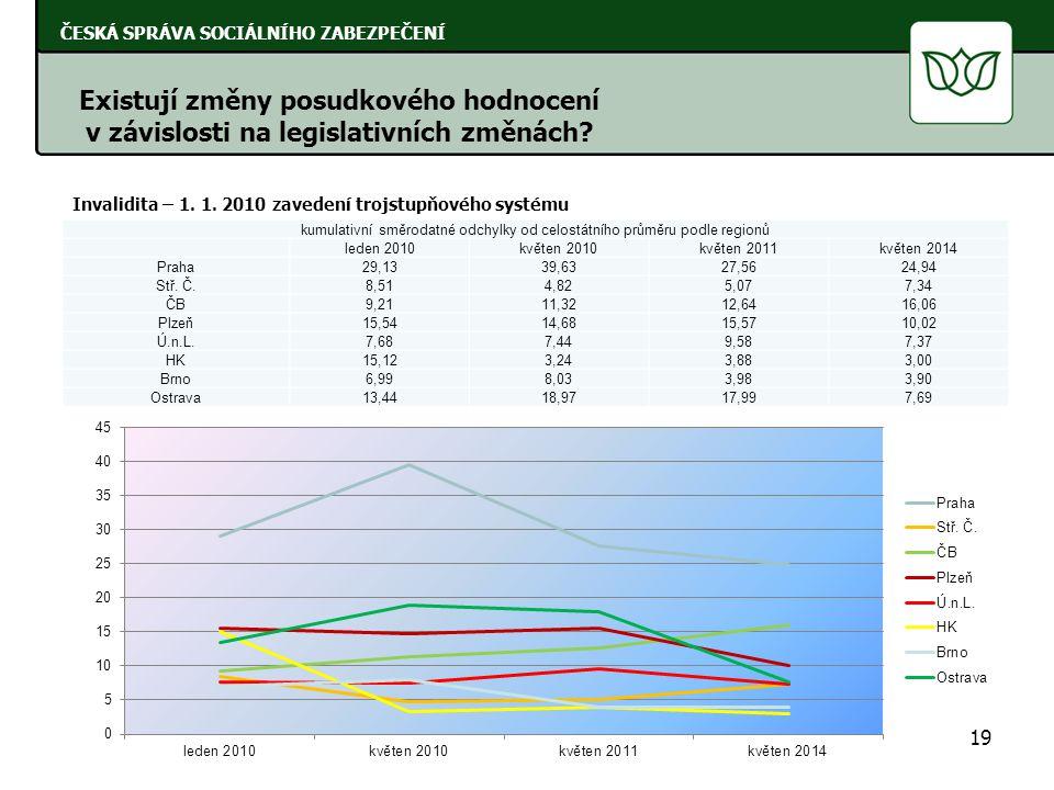kumulativní směrodatné odchylky od celostátního průměru podle regionů