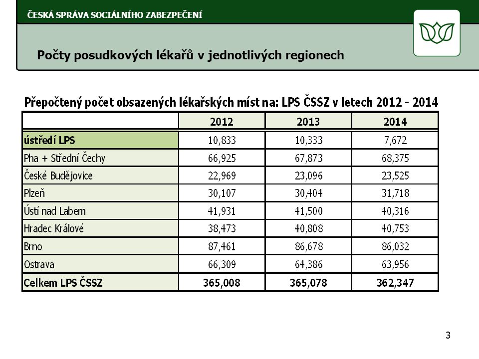 Počty posudkových lékařů v jednotlivých regionech