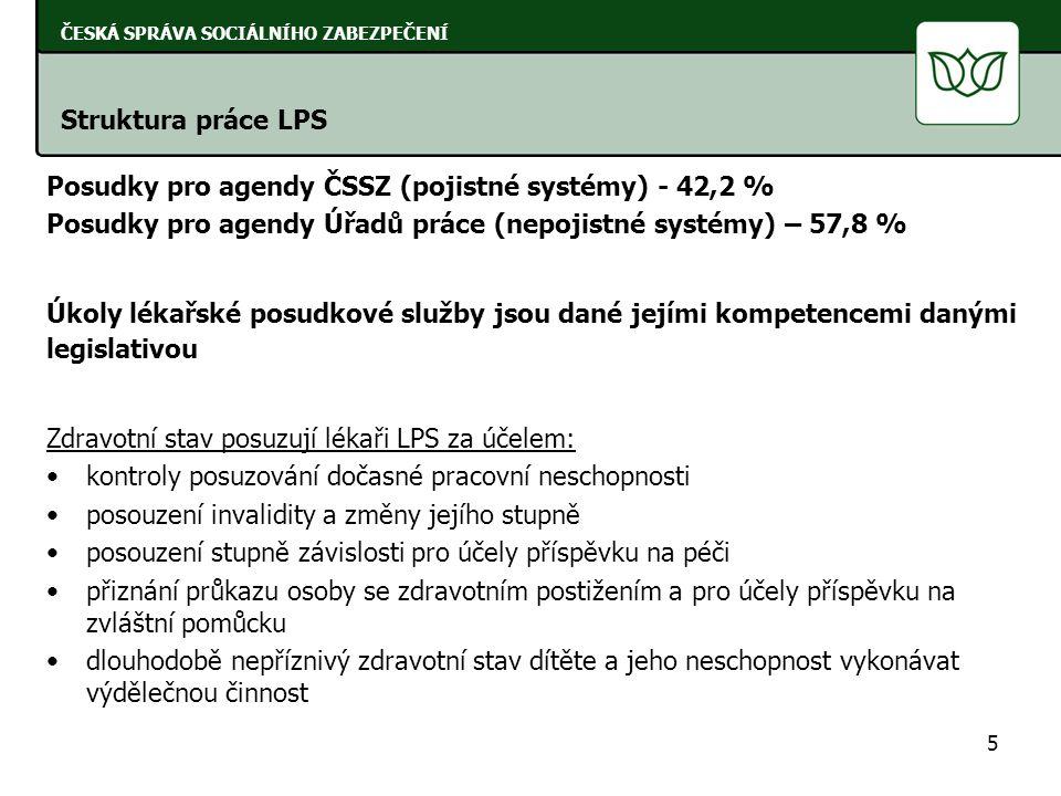 Posudky pro agendy ČSSZ (pojistné systémy) - 42,2 %
